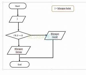 Contoh Flowchart Untuk Menentukan Bilangan Ganjil Dan