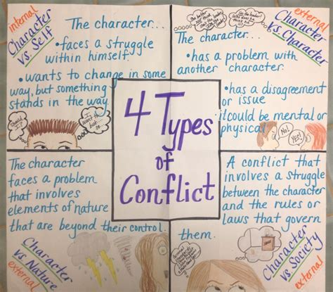 4 types of conflict anchor chart anchor charts reading