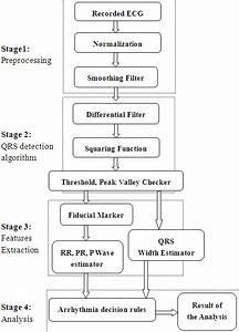 An Algorithm For Detection Of Arrhythmia