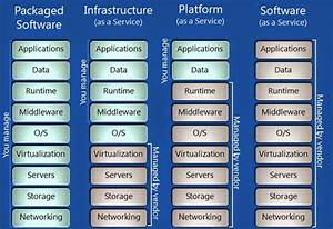 Open Source For Geeks  Difference Between Saas  Paas And