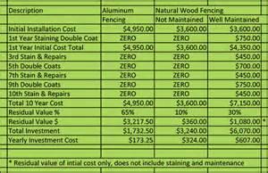 fence cost comparison aluminum vs wood picket fence honest comparison bryant fence company