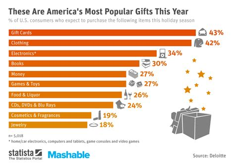 chart these are america s most popular gifts this year