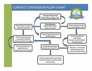 The Contact Conversion Flow Chart