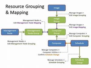 resource grouping mapping With resource mapping template