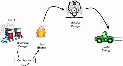 Energy Transformations Biomass Definition Examples Science Transformation