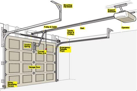bicycle garage door opener how a garage door opener works nask doors