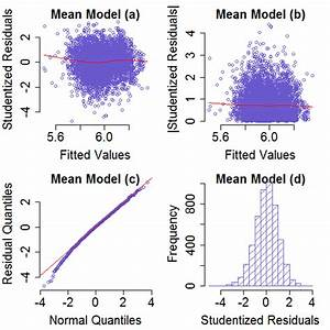 Studendized Residual Vs Fitted Value Model M7
