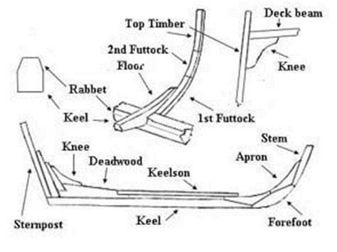 Boat Frame Definition by History