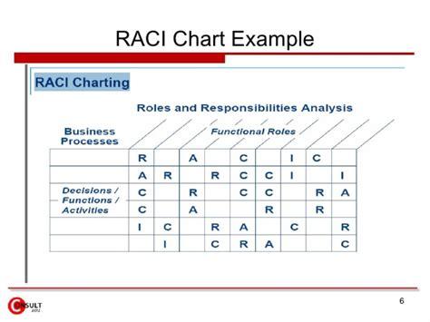 Raci Analysis Template by 21 Free Raci Chart Templates Template Lab