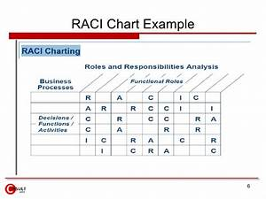 download excel templates matrix gantt chart excel template With raci analysis template