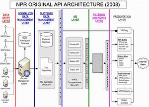 What We Did Wrong  Npr Improves Its Api Architecture