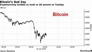 Bitcoin Crashes 20% Amid Growing Fears Of Crypto Crackdown ...