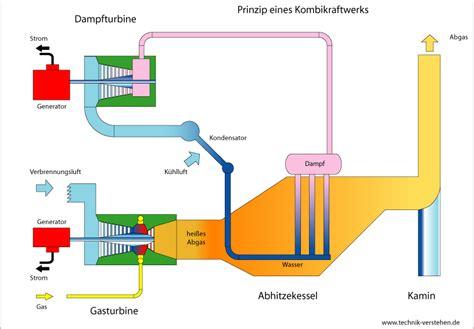 gas und dampfturbinen kraftwerk