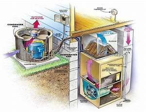 Condenser And Evaporator Coil