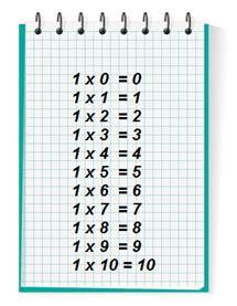 table de multiplication a imprimer de 1 a 12 tables de multiplication de 0 ou de 1 exercices le 231 on et calculs