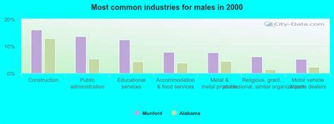 Munford Alabama Al 36268 Profile Population Maps