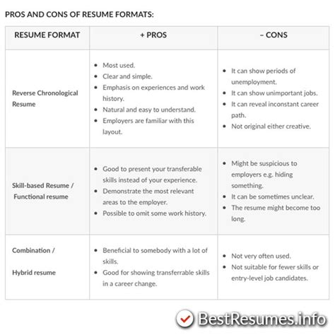 Chronological Resume Pros And Cons by Best 25 Resume Format Ideas On Resume