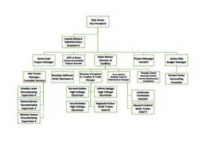 Business Organizational Chart Template