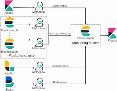 Elasticsearch Elastic Reference Architecture Monitoring Cluster Overview