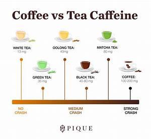 Tea Caffeine Comparison Chart What Kind Of Tea Has A Similar Caffeine Content To Coffee