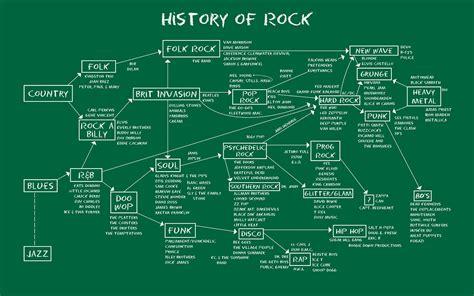 anime map  infographics blues rock hard rock