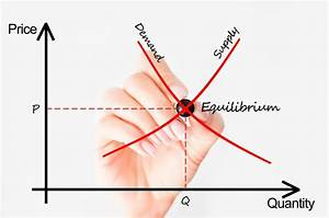 The Demand Curve Explained