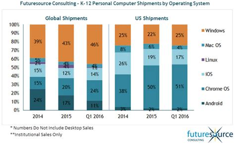 U.S., Global K-12 Markets for Personal Computing Devices