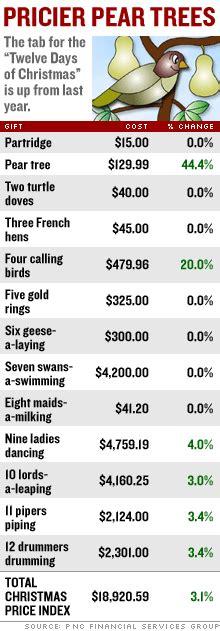 'twelve Days Of Christmas' Gets Pricier, Labor Costs Cited  Nov 27, 2006