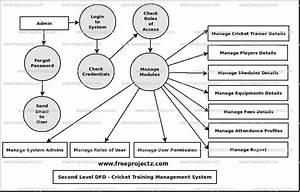 Cricket Training Management Dataflow Diagram  Dfd