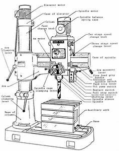 DAR SIN-JET DSR-750S & JRD-750 Radial Drill Instructions ...