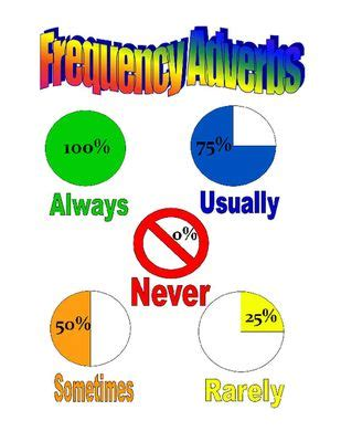 frequency adverbs poster  tales   traveling teacher