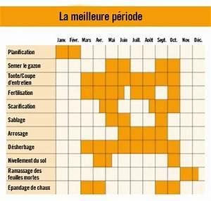 Semer Gazon Periode : calendrier d 39 entretien de votre gazon avec hornbach suisse ~ Melissatoandfro.com Idées de Décoration