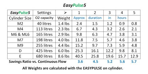 cylinder duration form chinook respiratory care