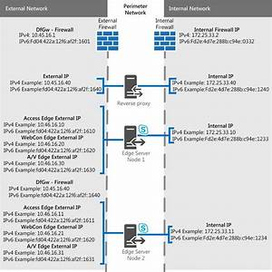 Edge Server Scenarios In Skype For Business Server