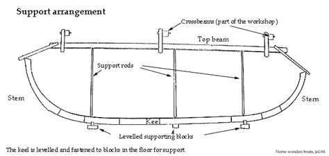 Parts Of A Longboat by Labeled Diagram Of A Viking Ship Wiring Library