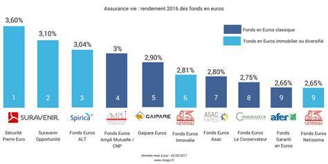 classement meilleur assurance vie les taux bancaires