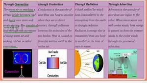7 Class Vii Cbse Social Elements Of Weather And Climate