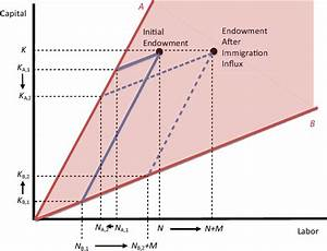 4 Employment And Wage Impacts Of Immigration  Theory