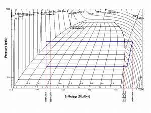 R410a Pressure Enthalpy Diagram
