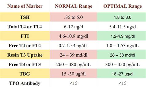 tsh and t4 normal range optimal thyroid levels mamma health