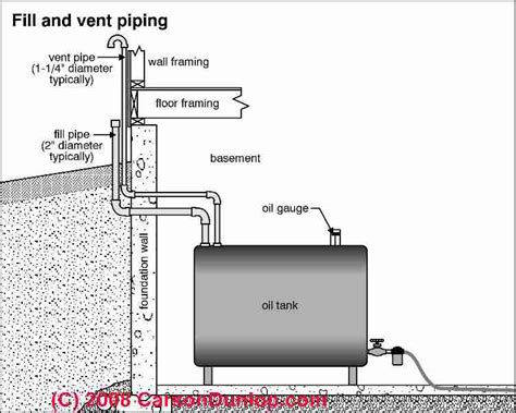 Boat Fuel Tank Vent Whistle by Heating Piping Defects Leaks Where Heating