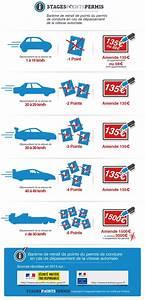 Perte De Point Permis De Conduire : infographie exces de 900 1863 les voitures pinterest exc s de vitesse ~ Maxctalentgroup.com Avis de Voitures