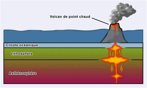 chambre avec ile de ii les différentes activités volcaniques