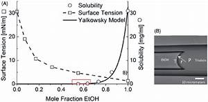 Surface Tensions And To Solubility In Ethanol