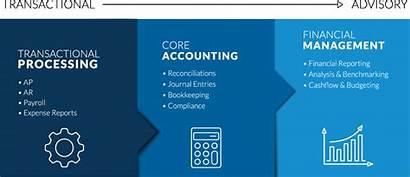 Financial Management Rkl
