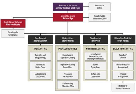 organisational chart parliament australia