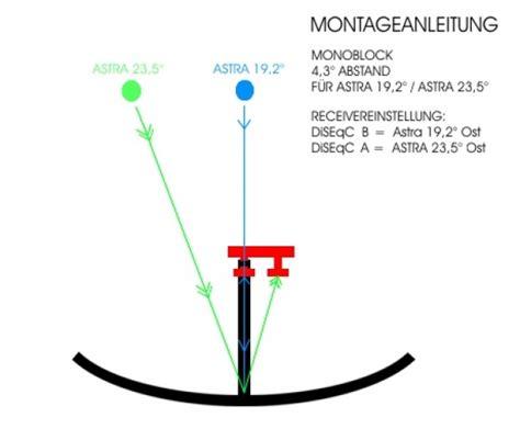 19 2 grad ost antennentechnik friedrich gmbh monoblock single lnb astra 19 2 176 astra 23 5 176
