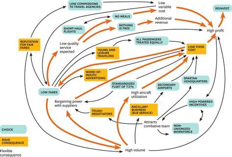 design  winning business model