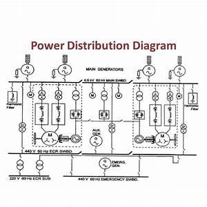 Power Distribution Diagrams