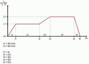 Geschwindigkeit Berechnen Aufgaben : berechnen der einzelnen strecken in einem v t diagramm ~ Themetempest.com Abrechnung